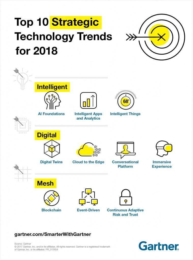 טרנדים טכנולוגיים 2018