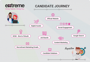 Extreme-Candidate-Journey