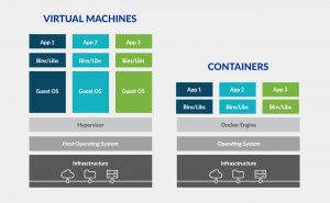 chart-image-machines-vs-containers